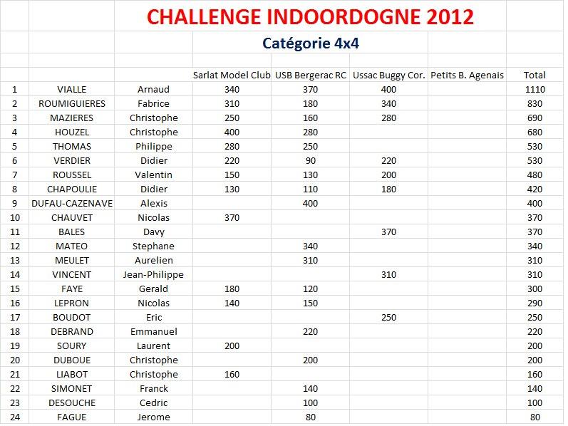Classement_indoordogne_2013_4x4_ap_3_manches._bis.jpg