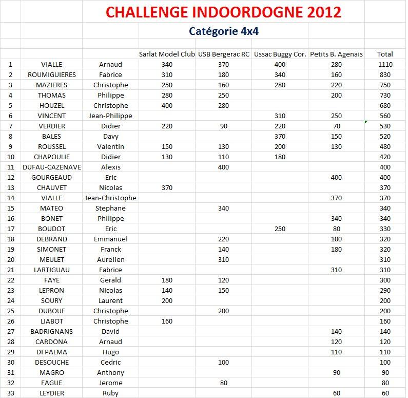 Classement_indoordogne_2013_4x4_ap_4_manches.jpg