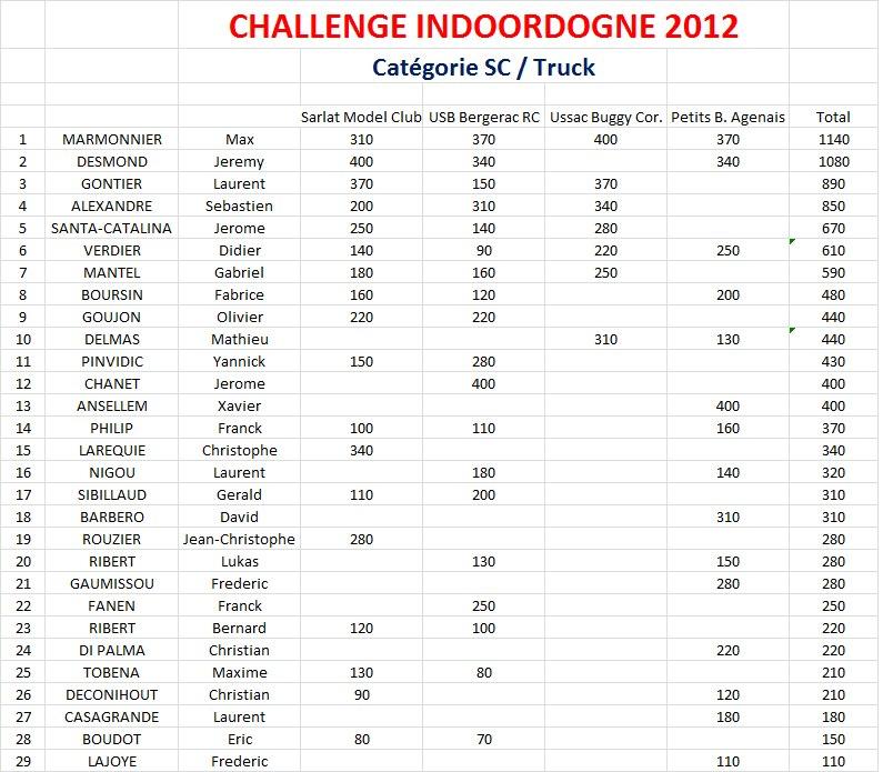 Classement_indoordogne_2013_SC_ap_4_manches.jpg