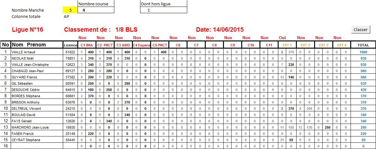 ClassementL16TT1-8BLS14-07-2015.png