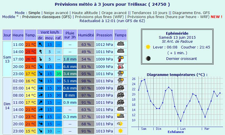 Meteo-Trelissac.png